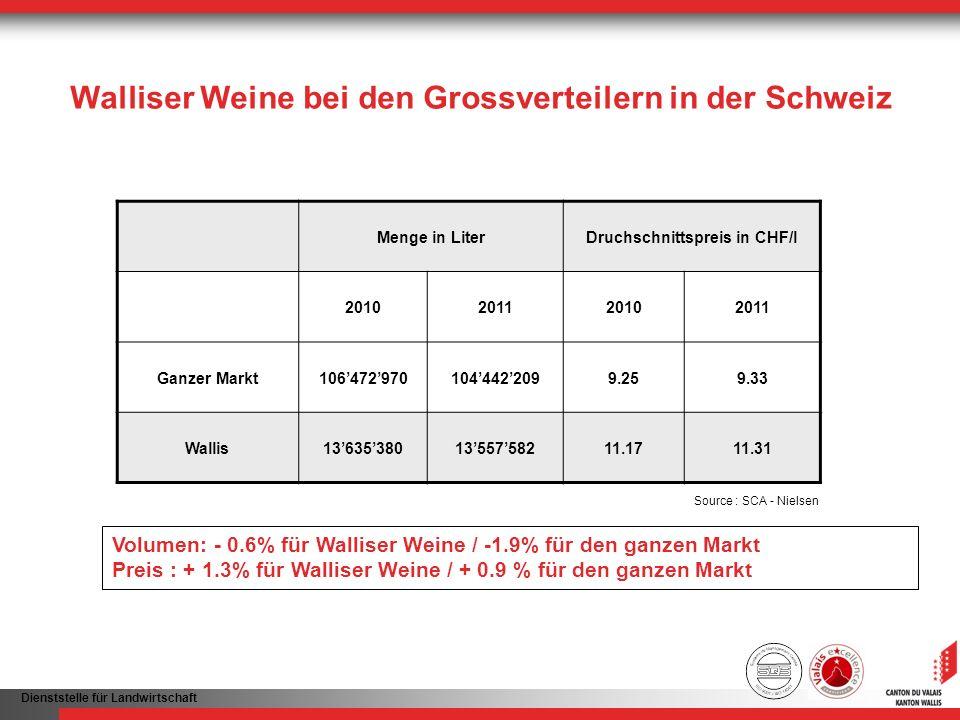 Dienststelle für Landwirtschaft Walliser Weine bei den Grossverteilern in der Schweiz Volumen: - 0.6% für Walliser Weine / -1.9% für den ganzen Markt