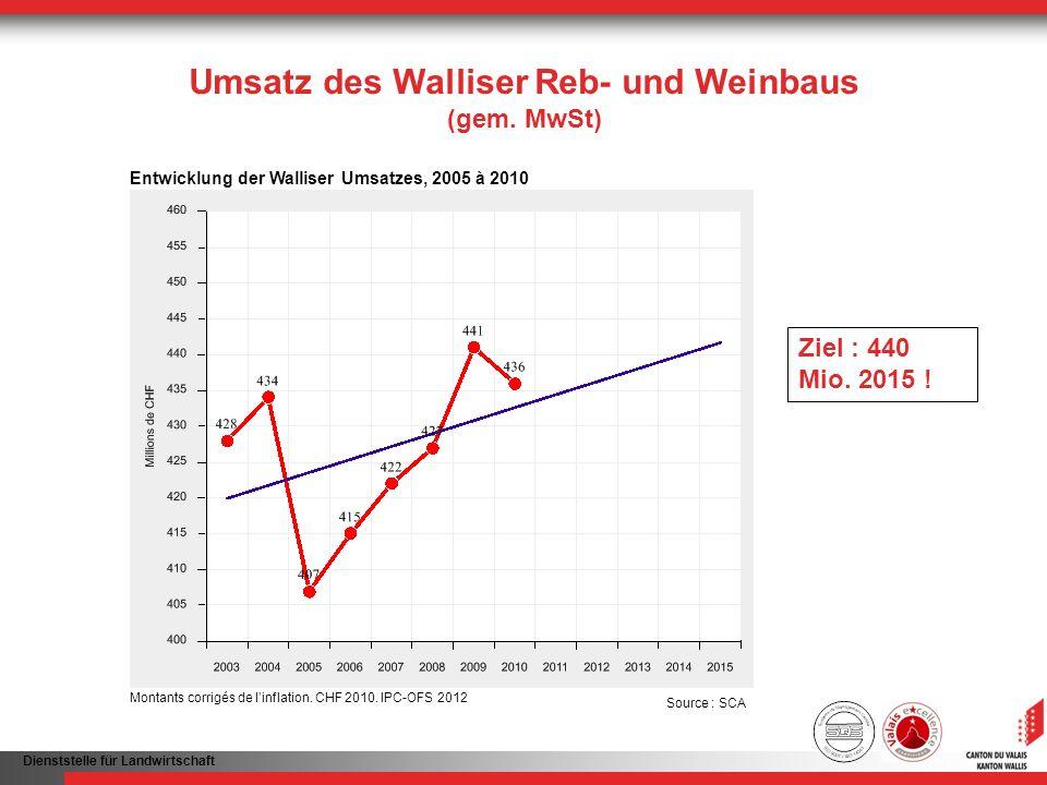 Dienststelle für Landwirtschaft Umsatz des Walliser Reb- und Weinbaus (gem. MwSt) Ziel : 440 Mio. 2015 ! Entwicklung der Walliser Umsatzes, 2005 à 201