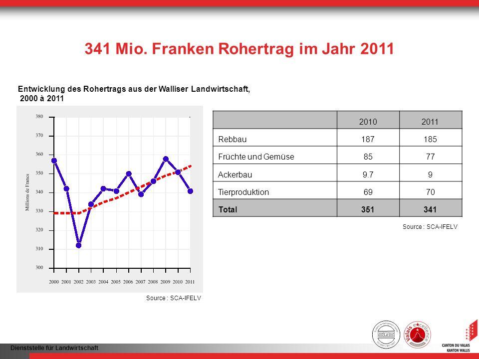 Dienststelle für Landwirtschaft 341 Mio. Franken Rohertrag im Jahr 2011 Entwicklung des Rohertrags aus der Walliser Landwirtschaft, 2000 à 2011 Source
