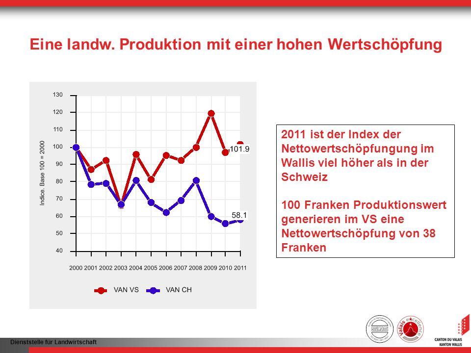 Dienststelle für Landwirtschaft Eine landw. Produktion mit einer hohen Wertschöpfung 2011 ist der Index der Nettowertschöpfungung im Wallis viel höher