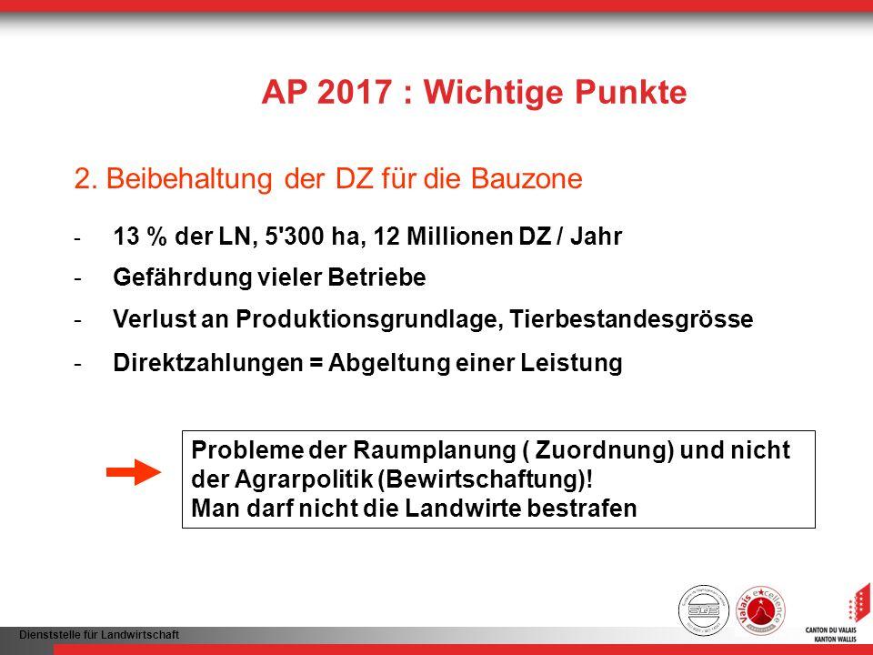 Dienststelle für Landwirtschaft AP 2017 : Wichtige Punkte 2. Beibehaltung der DZ für die Bauzone - 13 % der LN, 5'300 ha, 12 Millionen DZ / Jahr - Gef