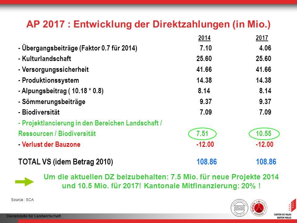 Dienststelle für Landwirtschaft 20142017 - Übergangsbeiträge (Faktor 0.7 für 2014) 7.10 4.06 - Kulturlandschaft25.6025.60 - Versorgungssicherheit41.66
