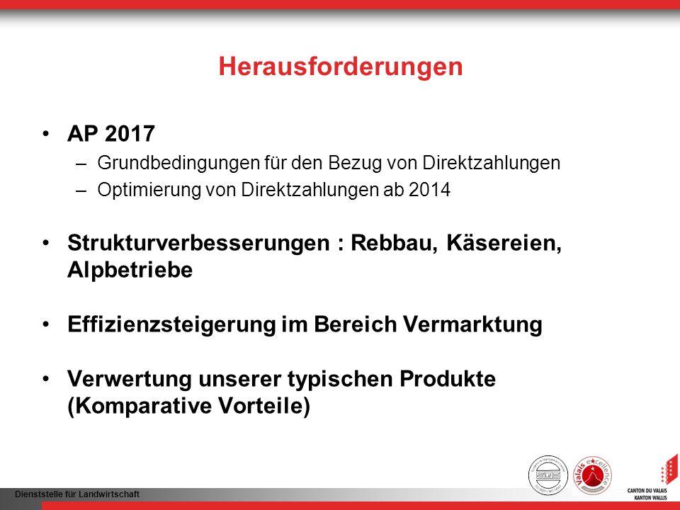 Dienststelle für Landwirtschaft Herausforderungen AP 2017 –Grundbedingungen für den Bezug von Direktzahlungen –Optimierung von Direktzahlungen ab 2014