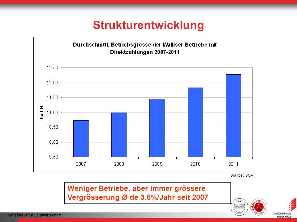 Dienststelle für Landwirtschaft Strukturentwicklung Weniger Betriebe, aber immer grössere Vergrösserung Ø de 3.6%/Jahr seit 2007 Source : SCA