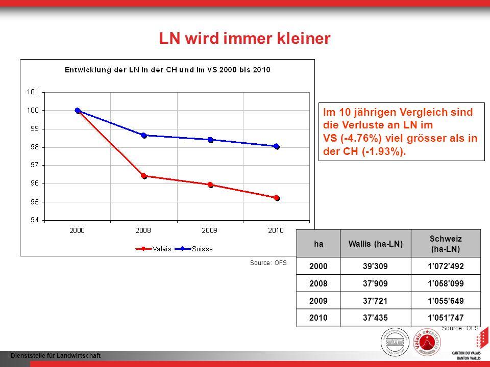 Dienststelle für Landwirtschaft LN wird immer kleiner Im 10 jährigen Vergleich sind die Verluste an LN im VS (-4.76%) viel grösser als in der CH (-1.9