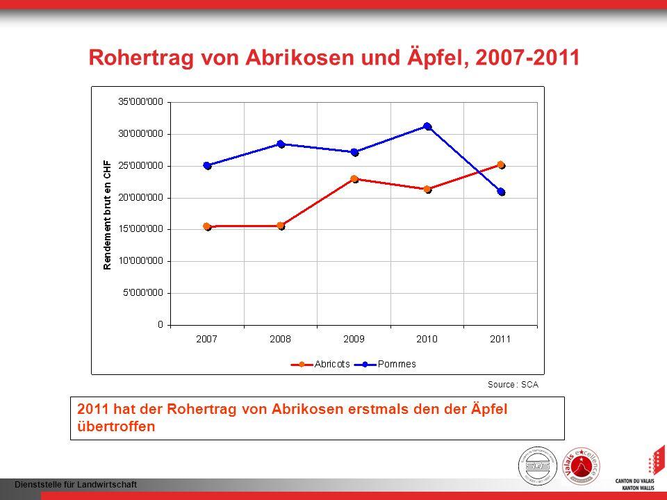 Dienststelle für Landwirtschaft Rohertrag von Abrikosen und Äpfel, 2007-2011 2011 hat der Rohertrag von Abrikosen erstmals den der Äpfel übertroffen S