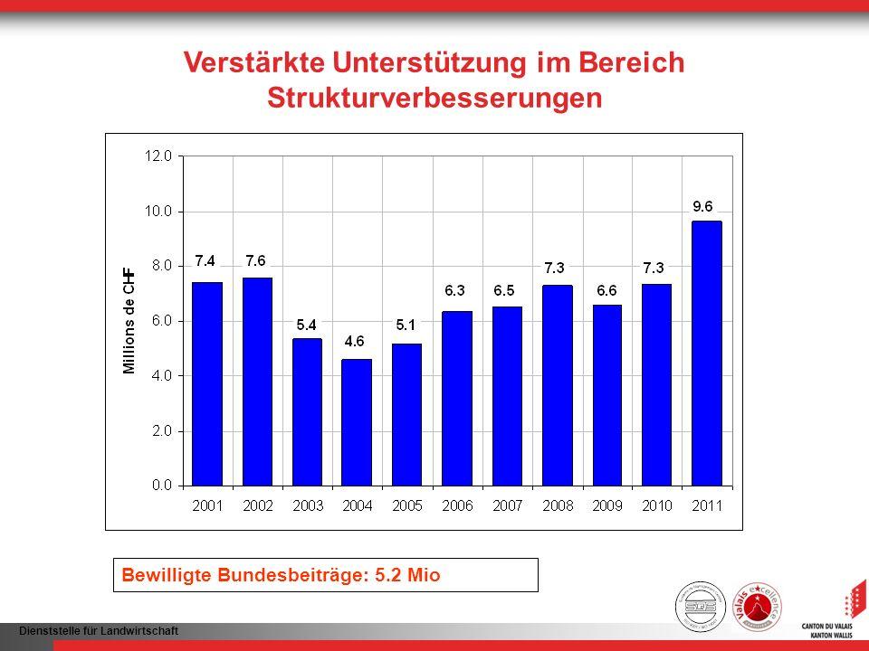 Dienststelle für Landwirtschaft Verstärkte Unterstützung im Bereich Strukturverbesserungen Bewilligte Bundesbeiträge: 5.2 Mio Source : SCA