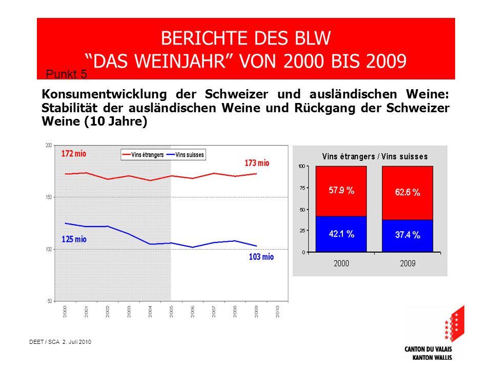 DEET / SCA 2. Juli 2010 BERICHTE DES BLW DAS WEINJAHR VON 2000 BIS 2009 Punkt 5 Konsumentwicklung der Schweizer und ausländischen Weine: Stabilität de