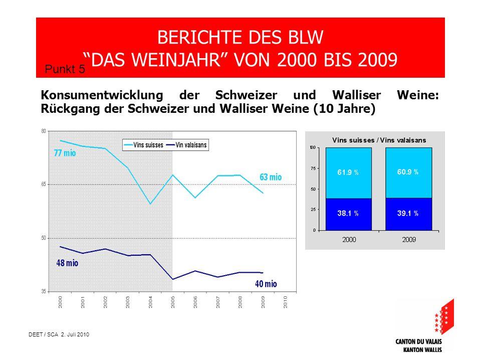 DEET / SCA 2. Juli 2010 BERICHTE DES BLW DAS WEINJAHR VON 2000 BIS 2009 Punkt 5 Konsumentwicklung der Schweizer und Walliser Weine: Rückgang der Schwe