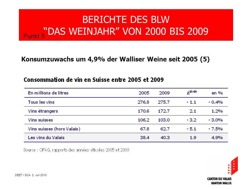 DEET / SCA 2. Juli 2010 BERICHTE DES BLW DAS WEINJAHR VON 2000 BIS 2009 Punkt 5 Konsumzuwachs um 4,9% der Walliser Weine seit 2005 (5)