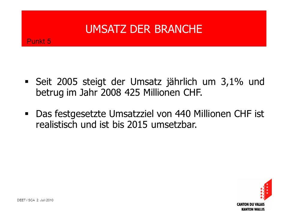 DEET / SCA 2. Juli 2010 UMSATZ DER BRANCHE Punkt 5 Seit 2005 steigt der Umsatz jährlich um 3,1% und betrug im Jahr 2008 425 Millionen CHF. Das festges