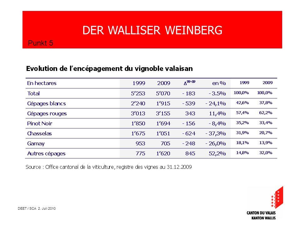 DEET / SCA 2. Juli 2010 DER WALLISER WEINBERG Punkt 5 Source : Office cantonal de la viticulture, registre des vignes au 31.12.2009
