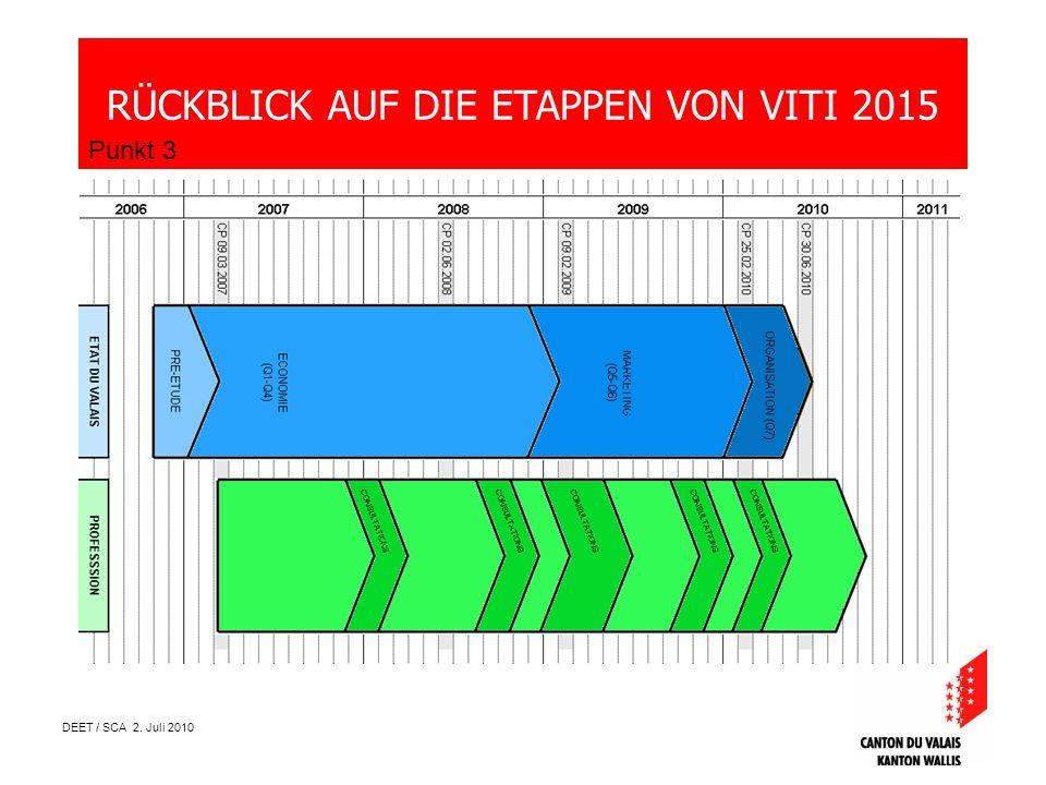 DEET / SCA 2. Juli 2010 RÜCKBLICK AUF DIE ETAPPEN VON VITI 2015 Punkt 3