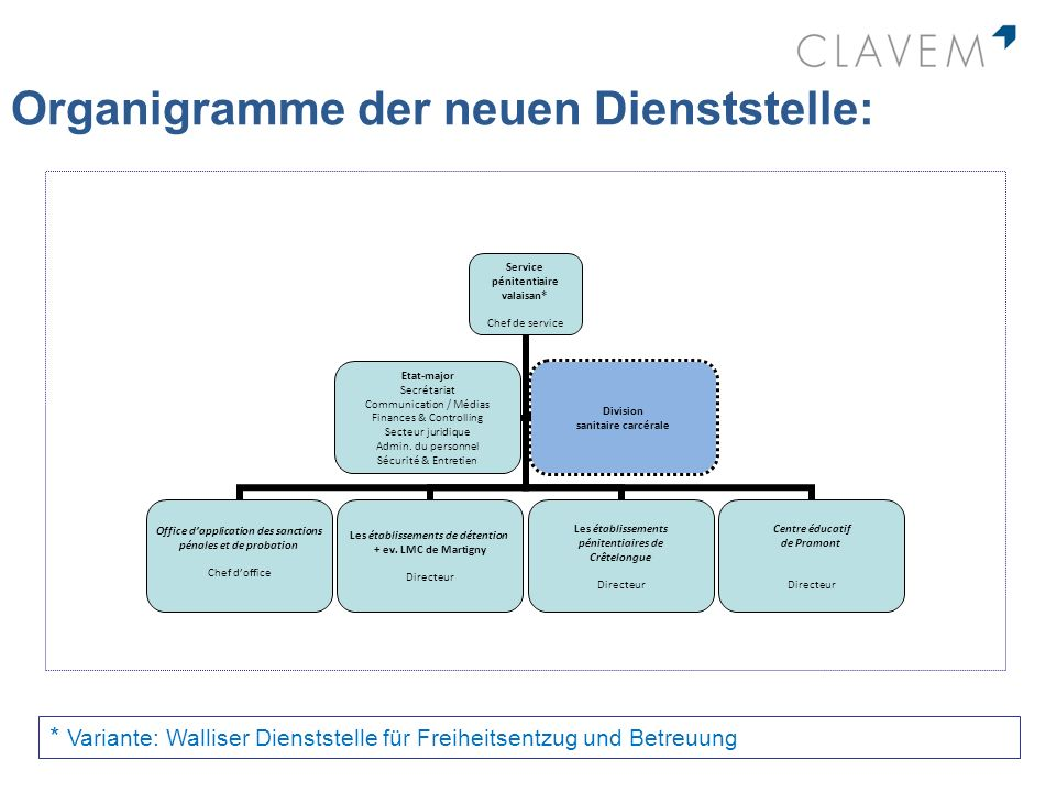 Organigramme der neuen Dienststelle: * Variante: Walliser Dienststelle für Freiheitsentzug und Betreuung Service pénitentiaire valaisan* Chef de servi