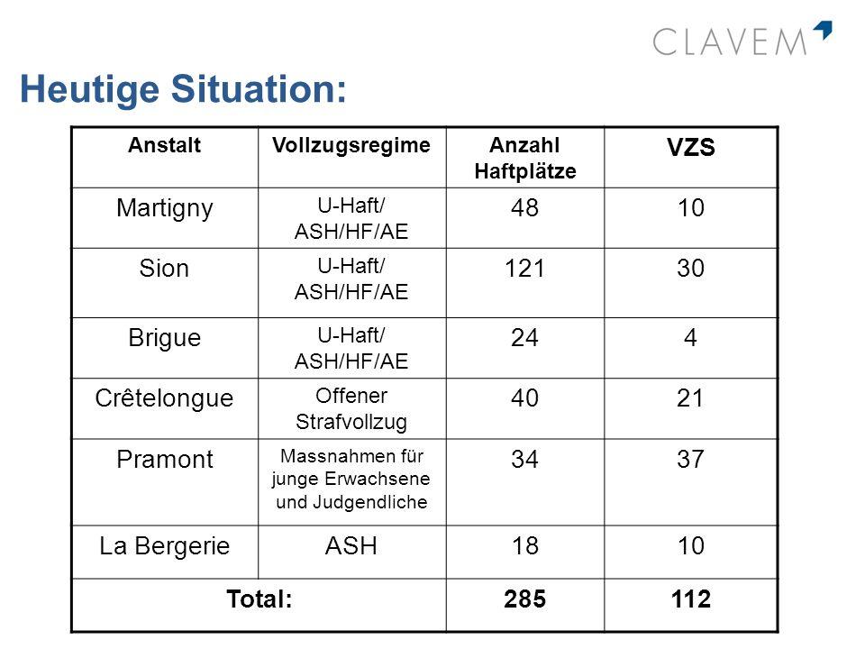 Heutige Situation: AnstaltVollzugsregimeAnzahl Haftplätze VZS Martigny U-Haft/ ASH/HF/AE 4810 Sion U-Haft/ ASH/HF/AE 12130 Brigue U-Haft/ ASH/HF/AE 24