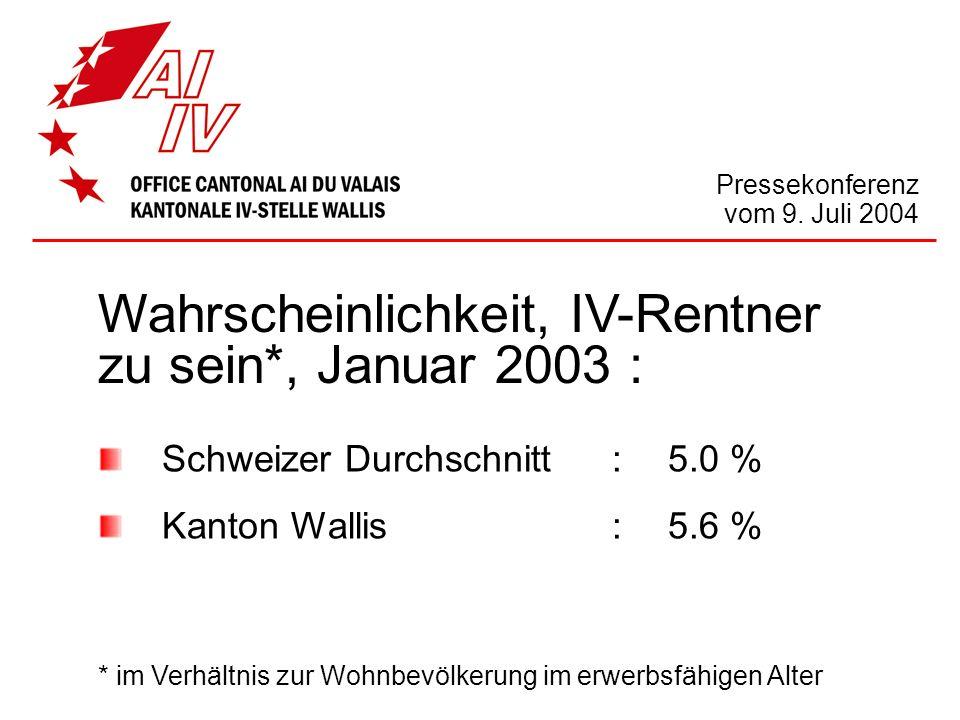 Pressekonferenz vom 9. Juli 2004 Wahrscheinlichkeit, IV-Rentner zu sein*, Januar 2003 : Schweizer Durchschnitt :5.0 % Kanton Wallis:5.6 % * im Verhält