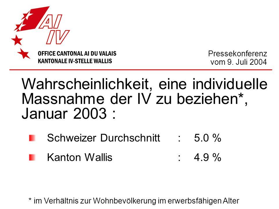 Pressekonferenz vom 9. Juli 2004 Wahrscheinlichkeit, eine individuelle Massnahme der IV zu beziehen*, Januar 2003 : Schweizer Durchschnitt :5.0 % Kant