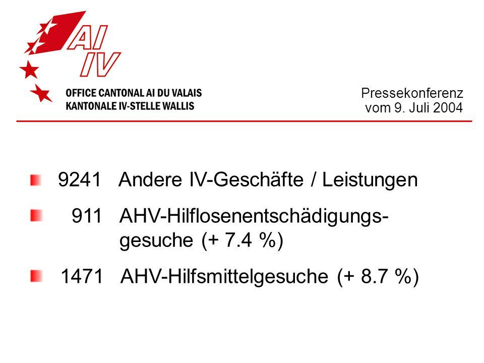 Pressekonferenz vom 9. Juli 2004 9241 Andere IV-Geschäfte / Leistungen 911 AHV-Hilflosenentschädigungs- gesuche (+ 7.4 %) 1471 AHV-Hilfsmittelgesuche