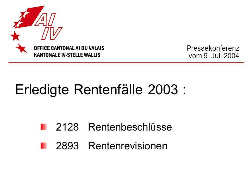 Pressekonferenz vom 9. Juli 2004 Erledigte Rentenfälle 2003 : 2128 Rentenbeschlüsse 2893 Rentenrevisionen