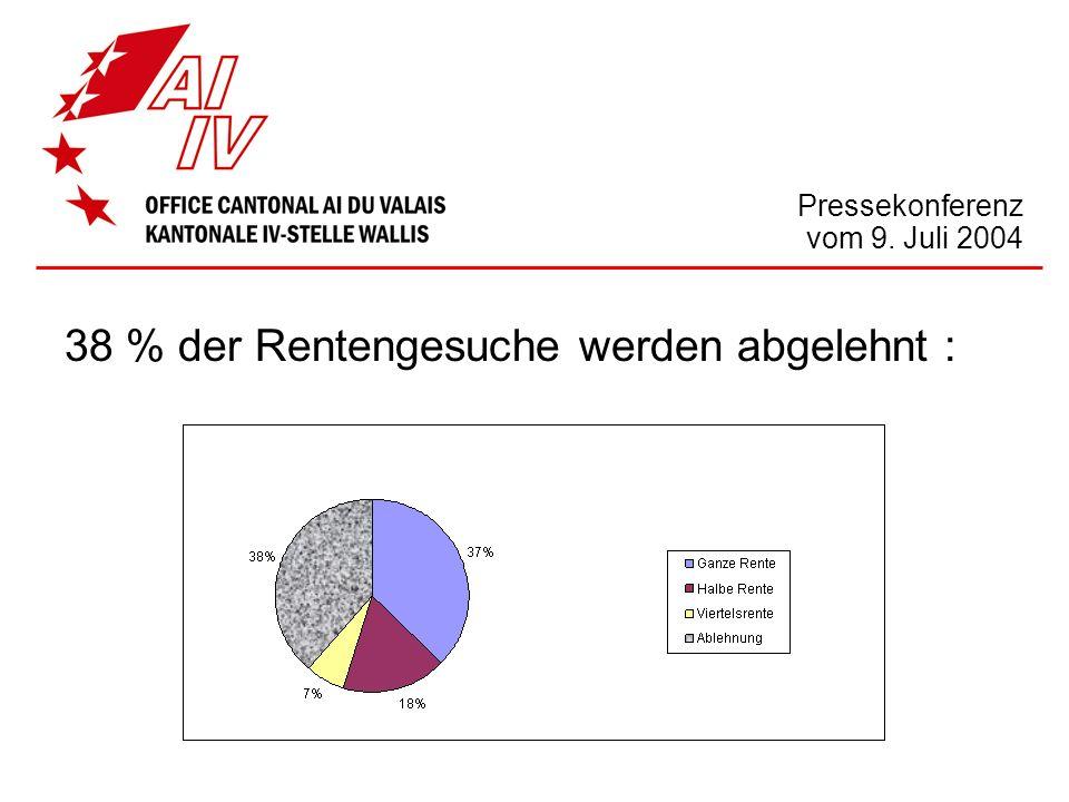 Pressekonferenz vom 9. Juli 2004 38 % der Rentengesuche werden abgelehnt :