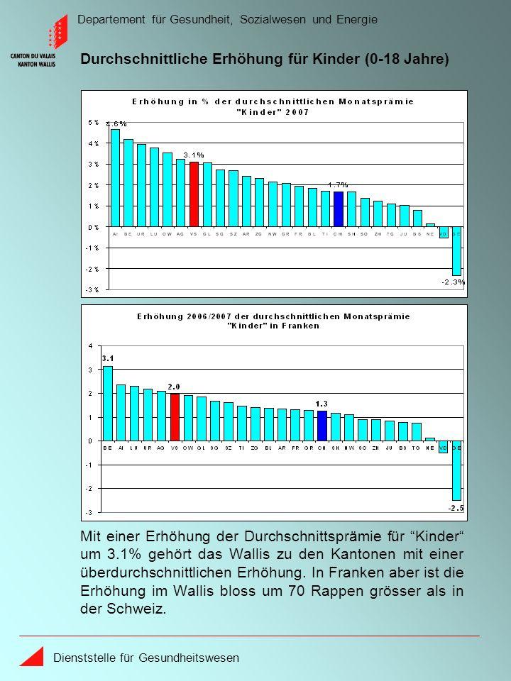 Departement für Gesundheit, Sozialwesen und Energie Dienststelle für Gesundheitswesen Mit einer Erhöhung der Durchschnittsprämie für Kinder um 3.1% gehört das Wallis zu den Kantonen mit einer überdurchschnittlichen Erhöhung.