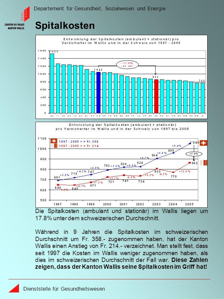 Departement für Gesundheit, Sozialwesen und Energie Dienststelle für Gesundheitswesen Während in 9 Jahren die Spitalkosten im schweizerischen Durchschnitt um Fr.