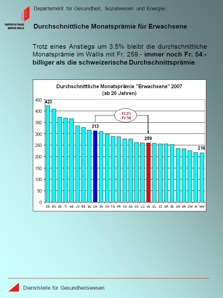 Departement für Gesundheit, Sozialwesen und Energie Dienststelle für Gesundheitswesen Trotz eines Anstiegs um 3.5% bleibt die durchschnittliche Monatsprämie im Wallis mit Fr.