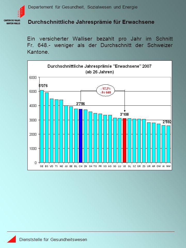 Departement für Gesundheit, Sozialwesen und Energie Dienststelle für Gesundheitswesen Zwischen 1997 und 2005 sind die Kosten der Ärzte im Wallis ähnlich wie im schweizerischen Durchschnitt gestiegen.