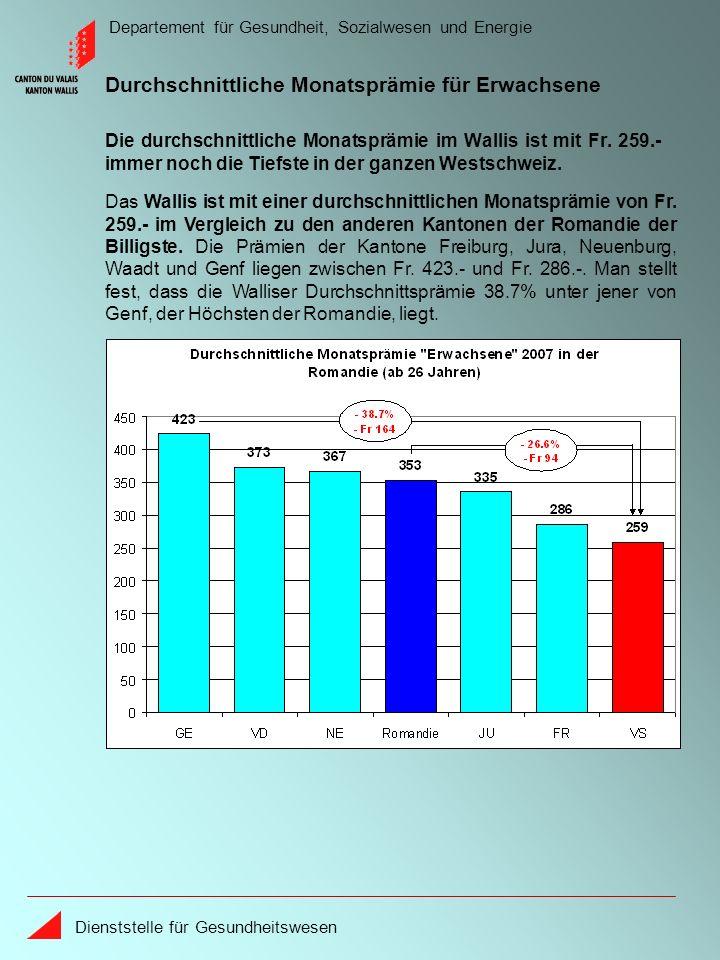 Departement für Gesundheit, Sozialwesen und Energie Dienststelle für Gesundheitswesen 2005 liegen die Medikamentenkosten (Apotheken + Ärzte) pro Versicherter im Wallis leicht über dem schweizerischen Durchschnitt.
