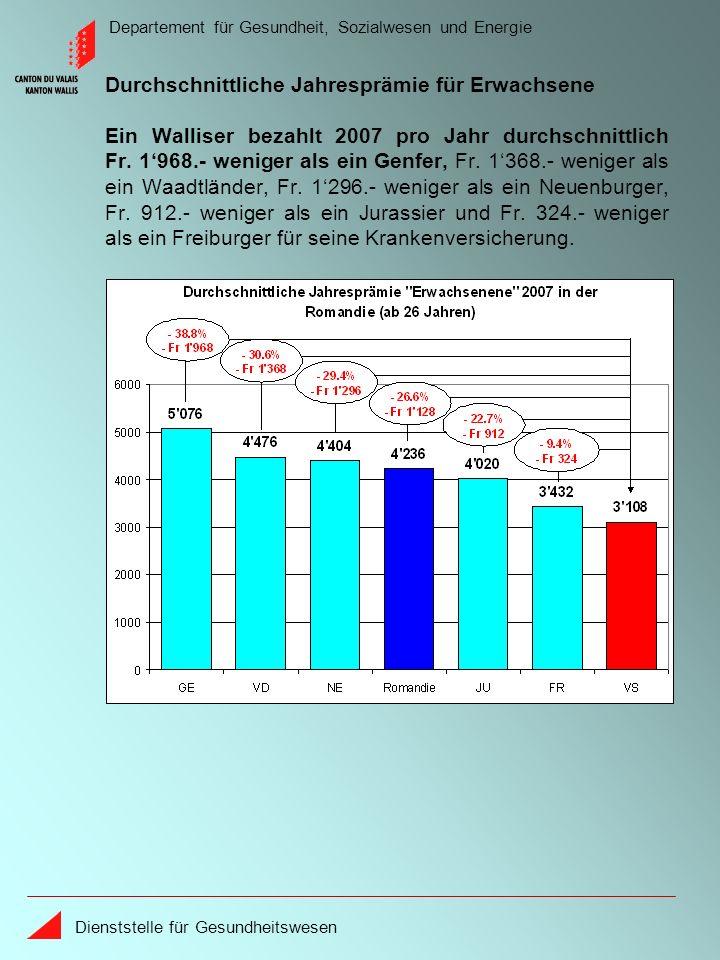 Departement für Gesundheit, Sozialwesen und Energie Dienststelle für Gesundheitswesen Ein Walliser bezahlt 2007 pro Jahr durchschnittlich Fr.