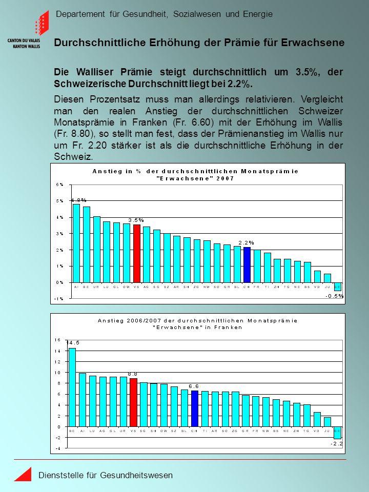 Departement für Gesundheit, Sozialwesen und Energie Dienststelle für Gesundheitswesen Seit 1996 ist die durchschnittliche Monatsprämie im Wallis für Erwachsene Fr.