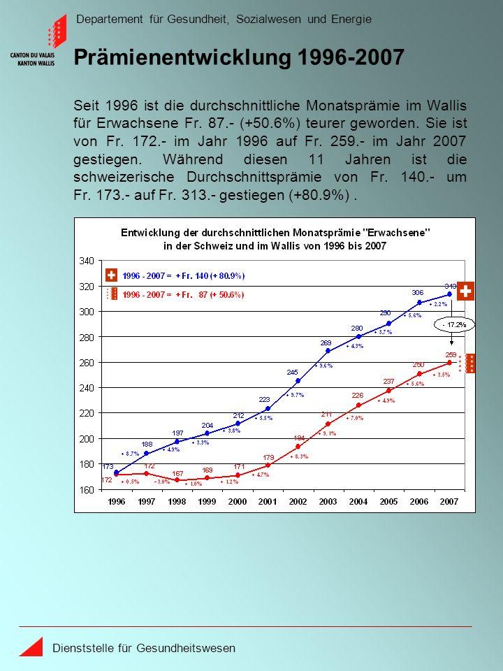 Departement für Gesundheit, Sozialwesen und Energie Dienststelle für Gesundheitswesen Die Gesamtkosten zu Lasten der Krankenversicherungen im Wallis liegen 12.4% unter dem schweizerischen Durchschnitt.