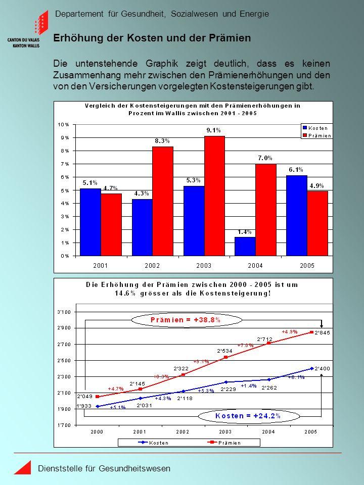 Departement für Gesundheit, Sozialwesen und Energie Dienststelle für Gesundheitswesen Die untenstehende Graphik zeigt deutlich, dass es keinen Zusammenhang mehr zwischen den Prämienerhöhungen und den von den Versicherungen vorgelegten Kostensteigerungen gibt.