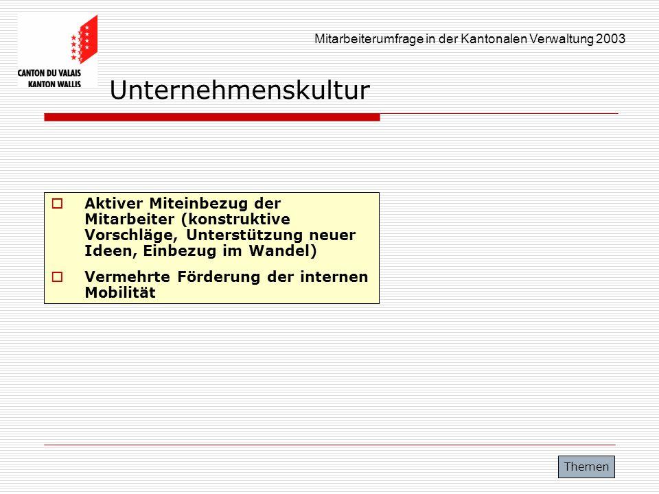 Mitarbeiterumfrage in der Kantonalen Verwaltung 2003 Unternehmenskultur Aktiver Miteinbezug der Mitarbeiter (konstruktive Vorschläge, Unterstützung ne