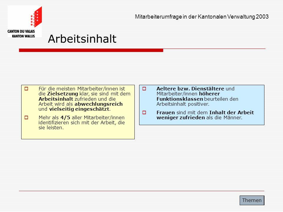 Mitarbeiterumfrage in der Kantonalen Verwaltung 2003 Arbeitsinhalt Für die meisten Mitarbeiter/innen ist die Zielsetzung klar, sie sind mit dem Arbeit