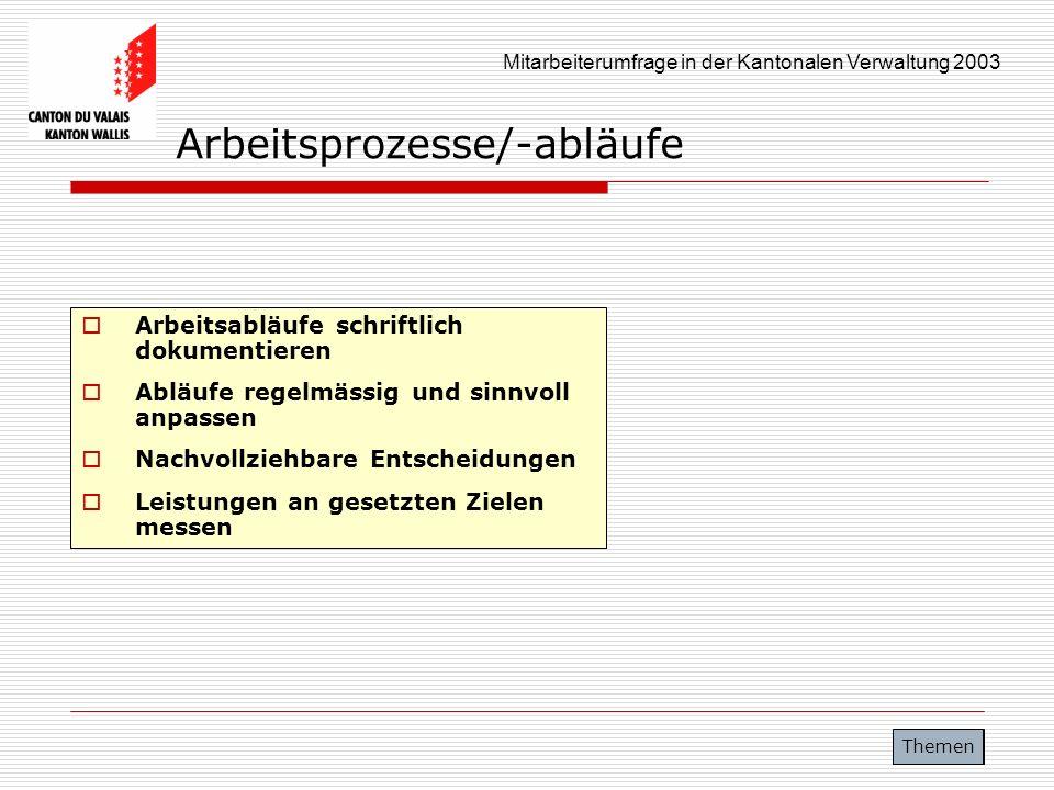 Mitarbeiterumfrage in der Kantonalen Verwaltung 2003 Arbeitsprozesse/-abläufe Arbeitsabläufe schriftlich dokumentieren Abläufe regelmässig und sinnvol