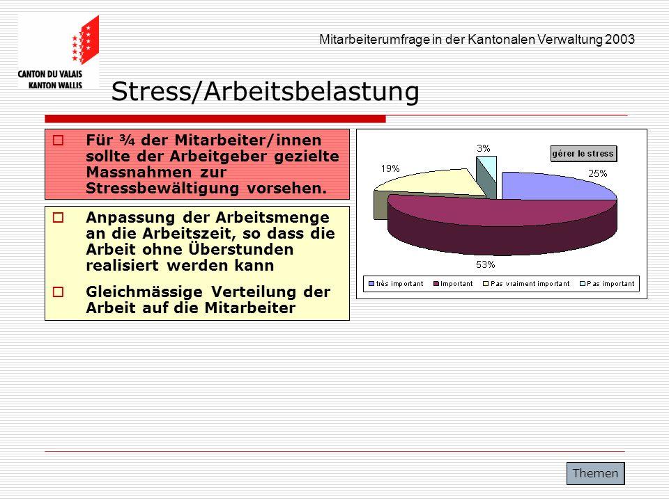 Mitarbeiterumfrage in der Kantonalen Verwaltung 2003 Stress/Arbeitsbelastung Für ¾ der Mitarbeiter/innen sollte der Arbeitgeber gezielte Massnahmen zu