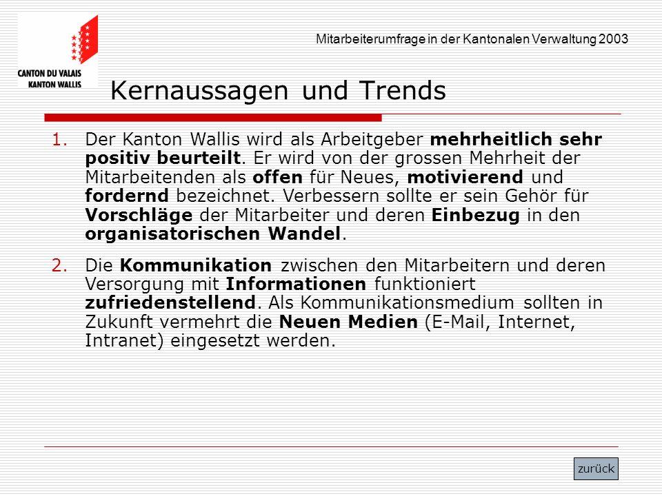 Mitarbeiterumfrage in der Kantonalen Verwaltung 2003 Kernaussagen und Trends 1.Der Kanton Wallis wird als Arbeitgeber mehrheitlich sehr positiv beurte