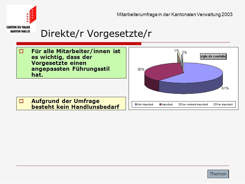 Mitarbeiterumfrage in der Kantonalen Verwaltung 2003 Direkte/r Vorgesetzte/r Für alle Mitarbeiter/innen ist es wichtig, dass der Vorgesetzte einen ang