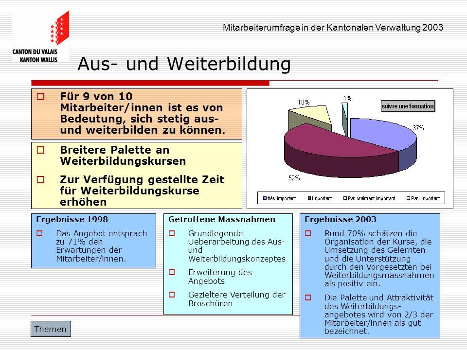 Mitarbeiterumfrage in der Kantonalen Verwaltung 2003 Aus- und Weiterbildung Für 9 von 10 Mitarbeiter/innen ist es von Bedeutung, sich stetig aus- und