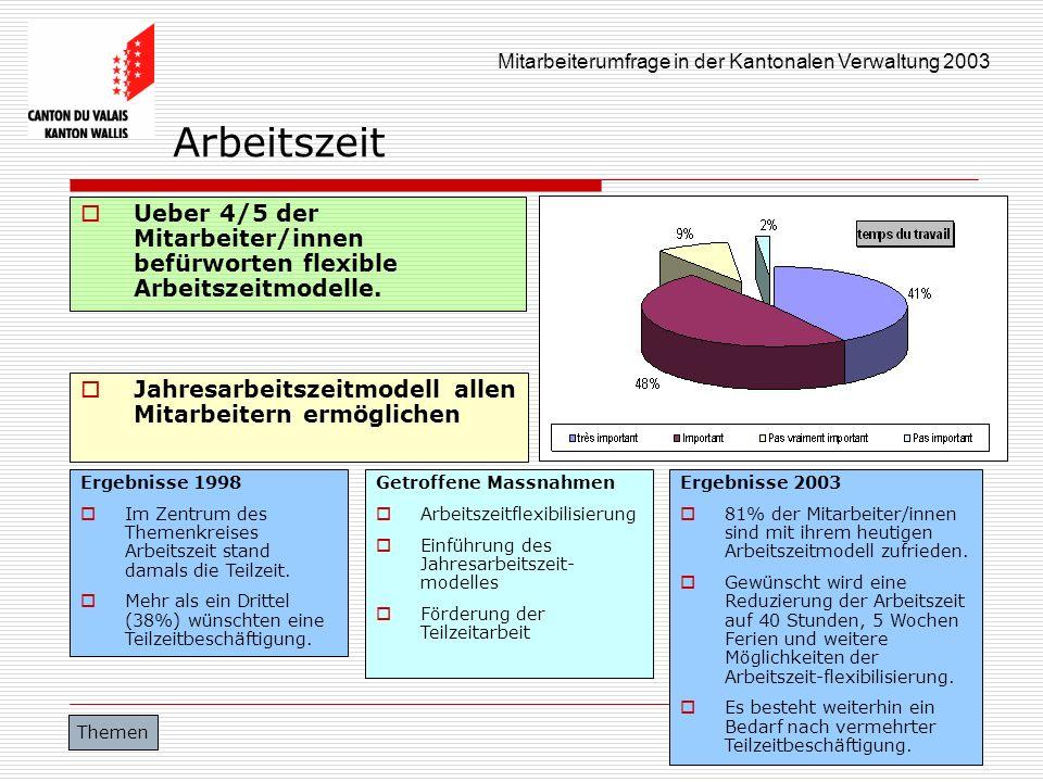 Mitarbeiterumfrage in der Kantonalen Verwaltung 2003 Arbeitszeit Ueber 4/5 der Mitarbeiter/innen befürworten flexible Arbeitszeitmodelle. Jahresarbeit