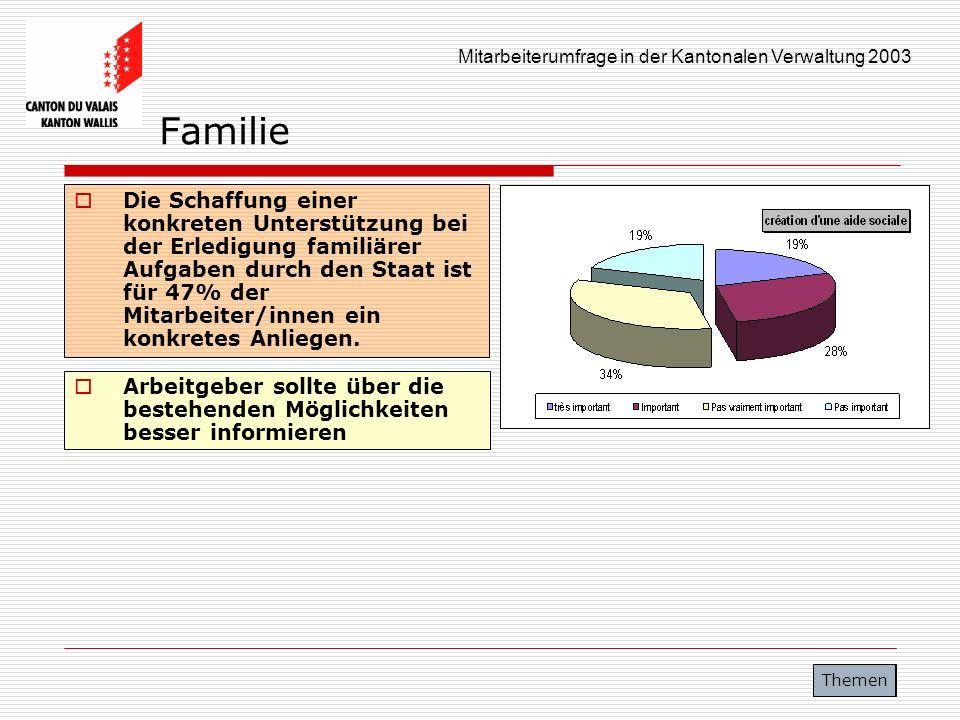 Mitarbeiterumfrage in der Kantonalen Verwaltung 2003 Familie Die Schaffung einer konkreten Unterstützung bei der Erledigung familiärer Aufgaben durch