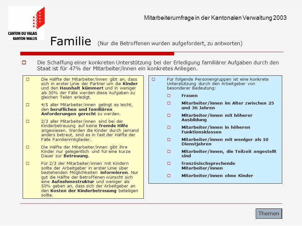 Mitarbeiterumfrage in der Kantonalen Verwaltung 2003 Familie (Nur die Betroffenen wurden aufgefordert, zu antworten) Die Schaffung einer konkreten Unt