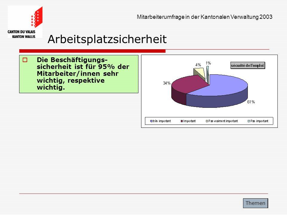 Mitarbeiterumfrage in der Kantonalen Verwaltung 2003 Arbeitsplatzsicherheit Die Beschäftigungs- sicherheit ist für 95% der Mitarbeiter/innen sehr wich