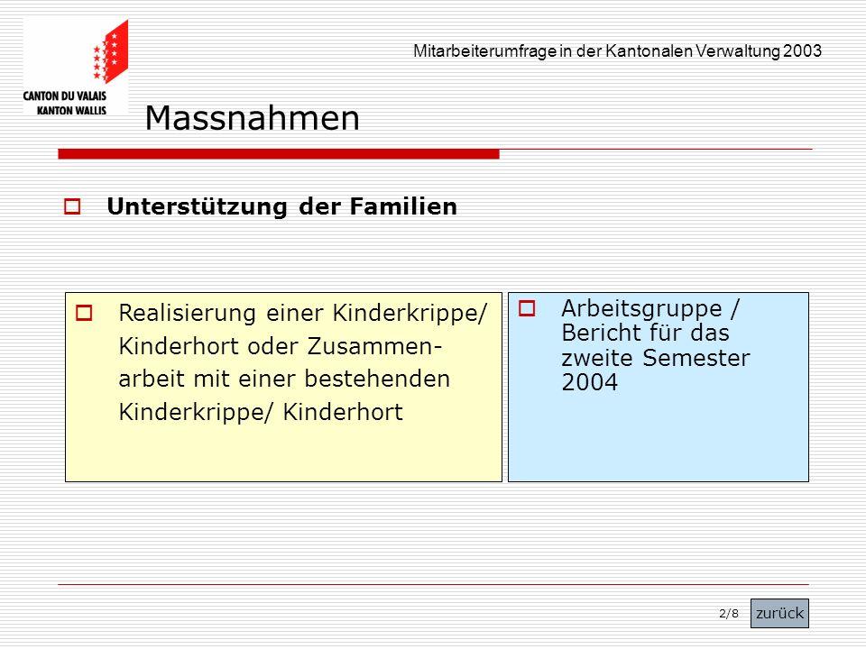 Mitarbeiterumfrage in der Kantonalen Verwaltung 2003 Unterstützung der Familien Realisierung einer Kinderkrippe/ Kinderhort oder Zusammen- arbeit mit