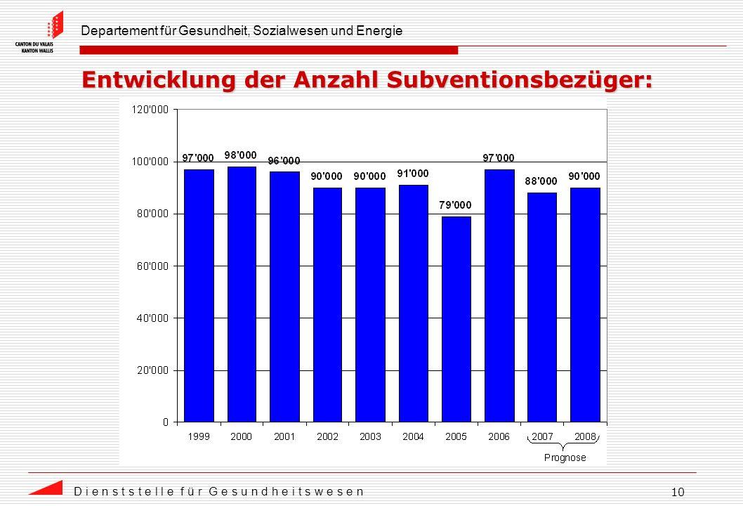 Departement für Gesundheit, Sozialwesen und Energie D i e n s t s t e l l e f ü r G e s u n d h e i t s w e s e n 10 Entwicklung der Anzahl Subventionsbezüger: