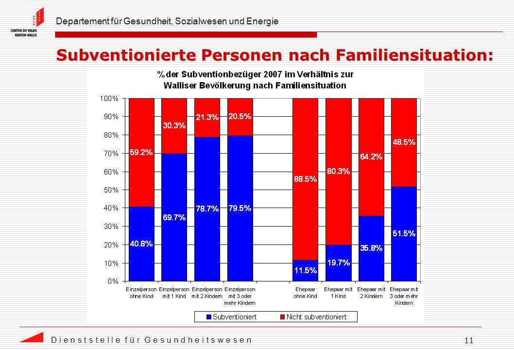 Departement für Gesundheit, Sozialwesen und Energie D i e n s t s t e l l e f ü r G e s u n d h e i t s w e s e n 11 Subventionierte Personen nach Familiensituation: