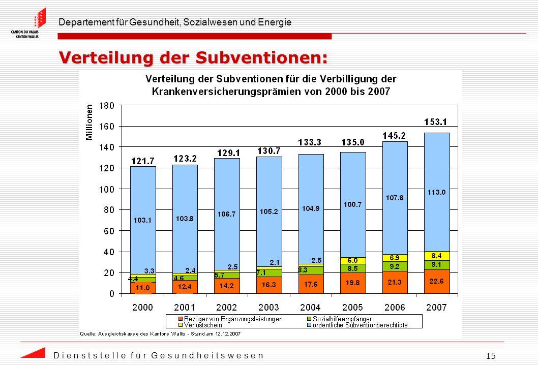 Departement für Gesundheit, Sozialwesen und Energie D i e n s t s t e l l e f ü r G e s u n d h e i t s w e s e n 15 Verteilung der Subventionen: