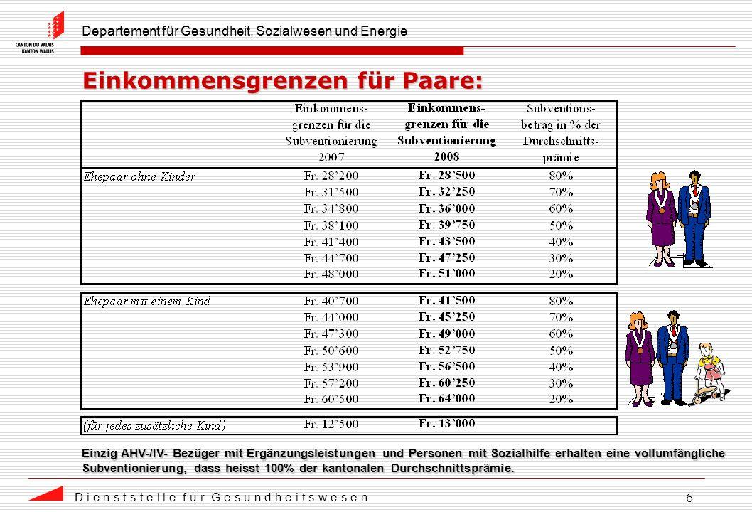 Departement für Gesundheit, Sozialwesen und Energie D i e n s t s t e l l e f ü r G e s u n d h e i t s w e s e n 6 Einkommensgrenzen für Paare: Einzig AHV-/IV- Bezüger mit Ergänzungsleistungen und Personen mit Sozialhilfe erhalten eine vollumfängliche Subventionierung, dass heisst 100% der kantonalen Durchschnittsprämie.