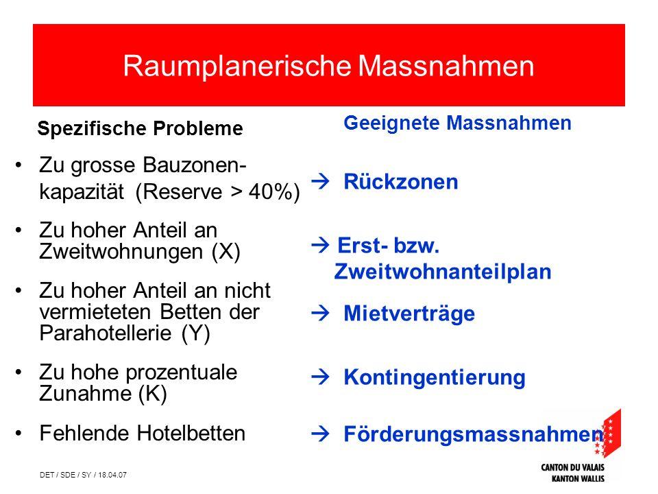DET / SDE / SY / 18.04.07 Mesures daménagement du territoire Spezifische Probleme Zu grosse Bauzonen- kapazität (Reserve > 40%) Zu hoher Anteil an Zwe